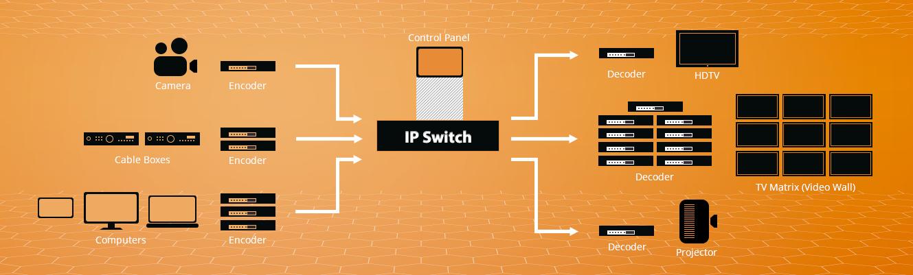AV over IP