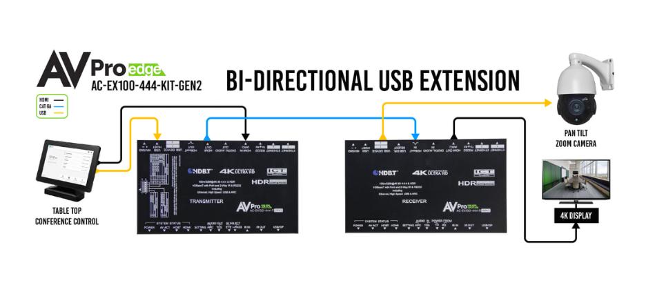 AVPro Edge 4K HDMI Extender system
