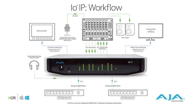 Audio and Video I/O over IP
