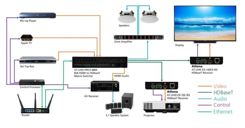 AT-UHD-PRO3-88M - Matrix Switcher